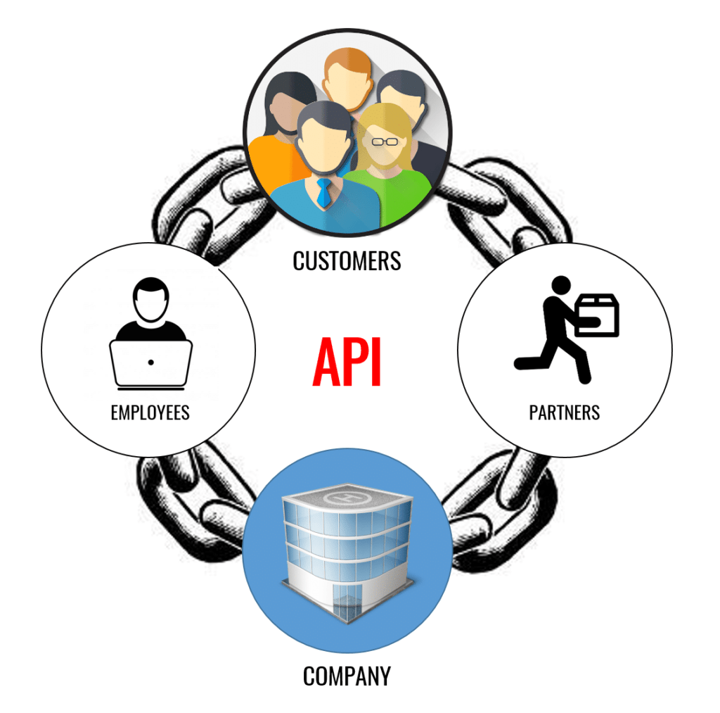 API Value Chain