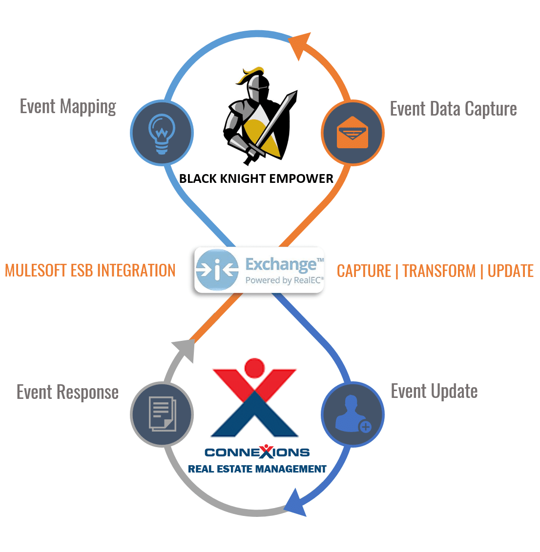 Incepta NAS MuleSoft Integration with Connexions Case Study